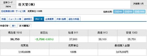 任天堂株価暴落の画像