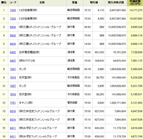 某サイト時価総額ランキングの画像
