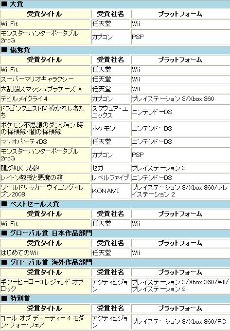 日本ゲーム大賞2008結果発表の画像