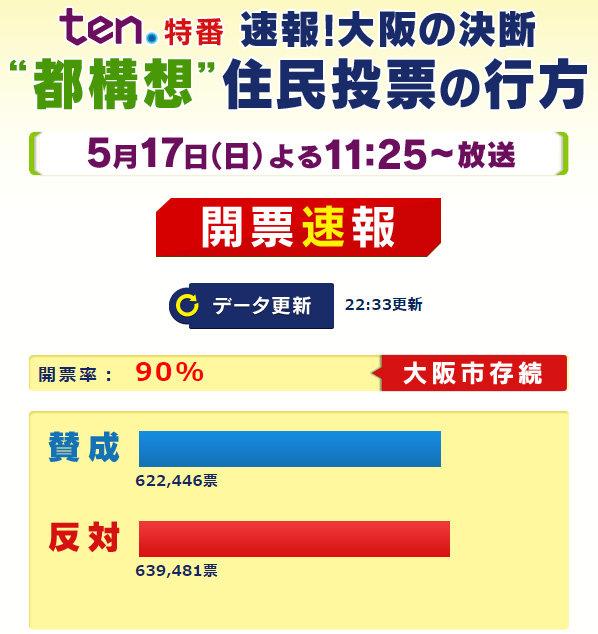 大阪都構想開票速報の画像2