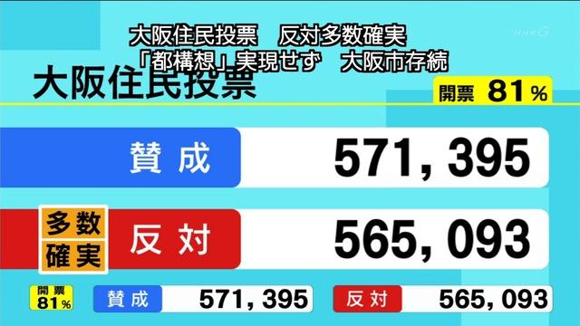 大阪都構想開票速報の画像