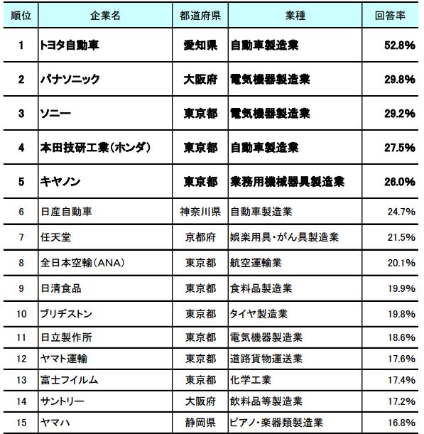 日本が世界に誇る企業ランキング